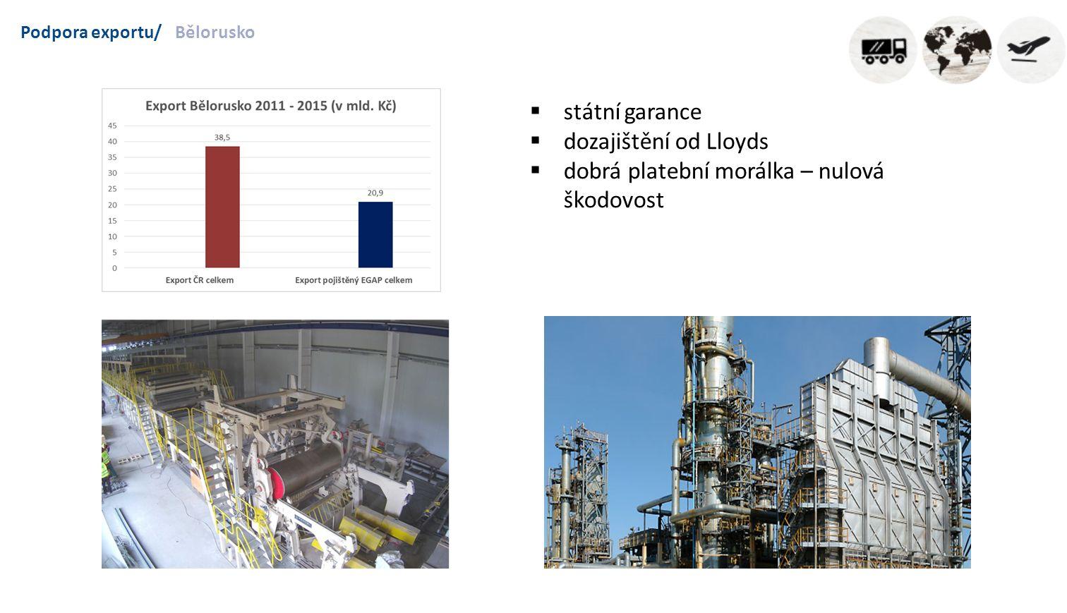 Podpora exportu/Bělorusko  státní garance  dozajištění od Lloyds  dobrá platební morálka – nulová škodovost