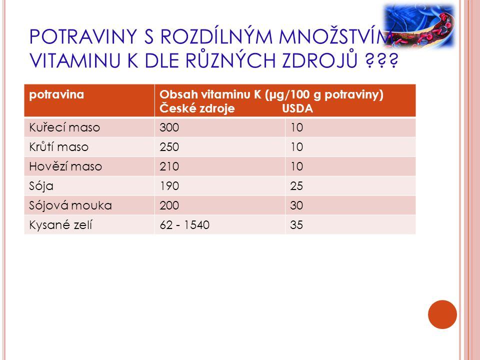 POTRAVINY S ROZDÍLNÝM MNOŽSTVÍM VITAMINU K DLE RŮZNÝCH ZDROJŮ ??? potravinaObsah vitaminu K (µg/100 g potraviny) České zdroje USDA Kuřecí maso30010 Kr