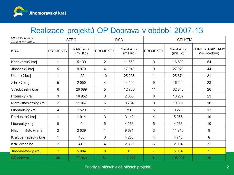 Realizace projektů OP Doprava v období 2007-13 2Priority silničních a dálničních projektů Stav k 27.6.2012 Zdroj: www.opd.cz SŽDCŘSDCELKEM KRAJPROJEKTY NÁKLADY (mil Kč) PROJEKTY NÁKLADY (mil Kč) PROJEKTY NÁKLADY (mil Kč) POMĚR.
