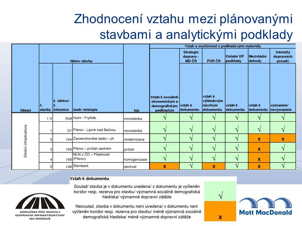 Zhodnocení vztahu mezi plánovanými stavbami a analytickými podklady