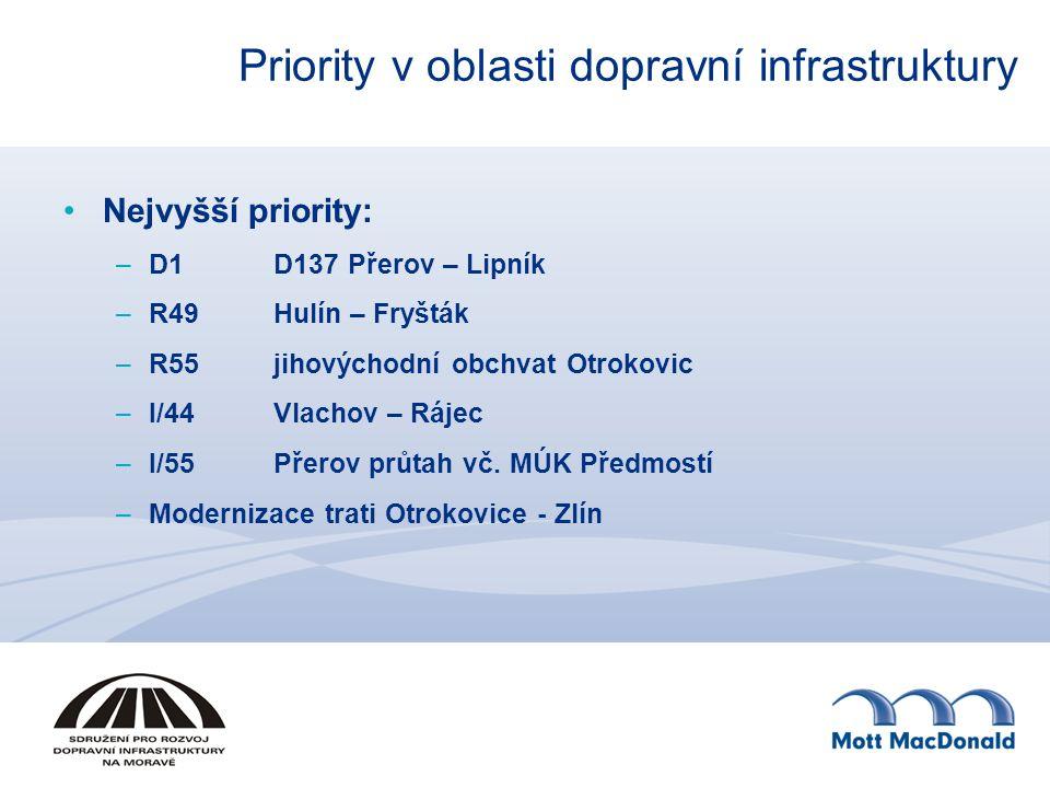 Priority v oblasti dopravní infrastruktury Nejvyšší priority: –D1D137 Přerov – Lipník –R49Hulín – Fryšták –R55jihovýchodní obchvat Otrokovic –I/44Vlac