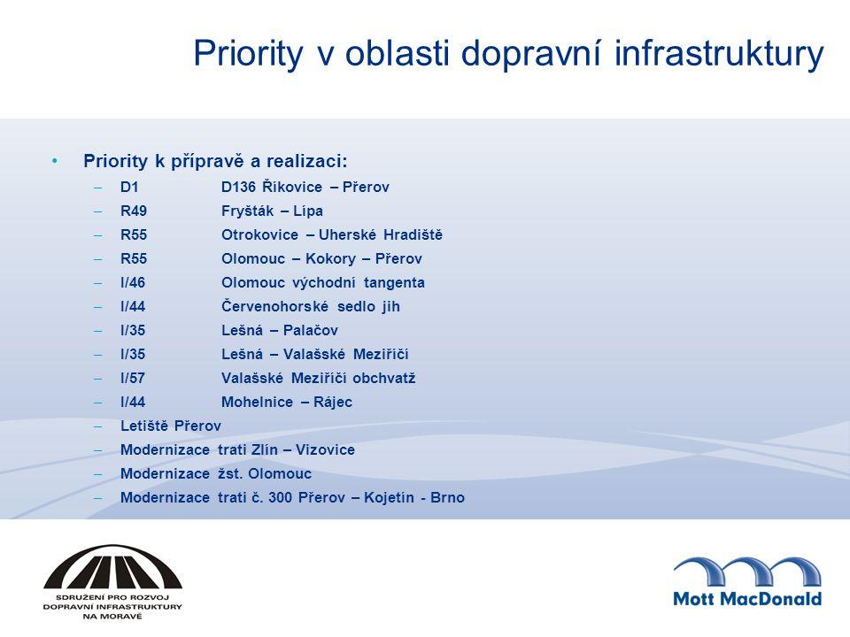 Priority v oblasti dopravní infrastruktury Priority k přípravě a realizaci: –D1D136 Říkovice – Přerov –R49Fryšták – Lípa –R55Otrokovice – Uherské Hrad