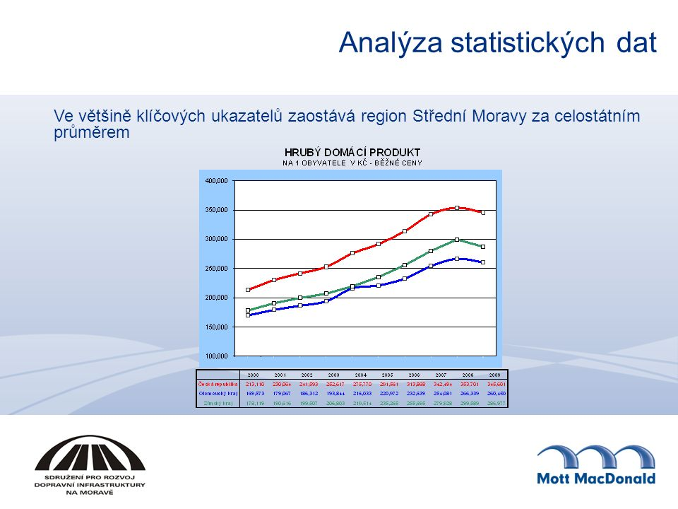 Analýza statistických dat Ve většině klíčových ukazatelů zaostává region Střední Moravy za celostátním průměrem