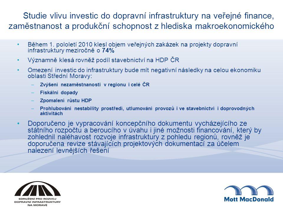 Studie vlivu investic do dopravní infrastruktury na veřejné finance, zaměstnanost a produkční schopnost z hlediska makroekonomického Během 1. pololetí