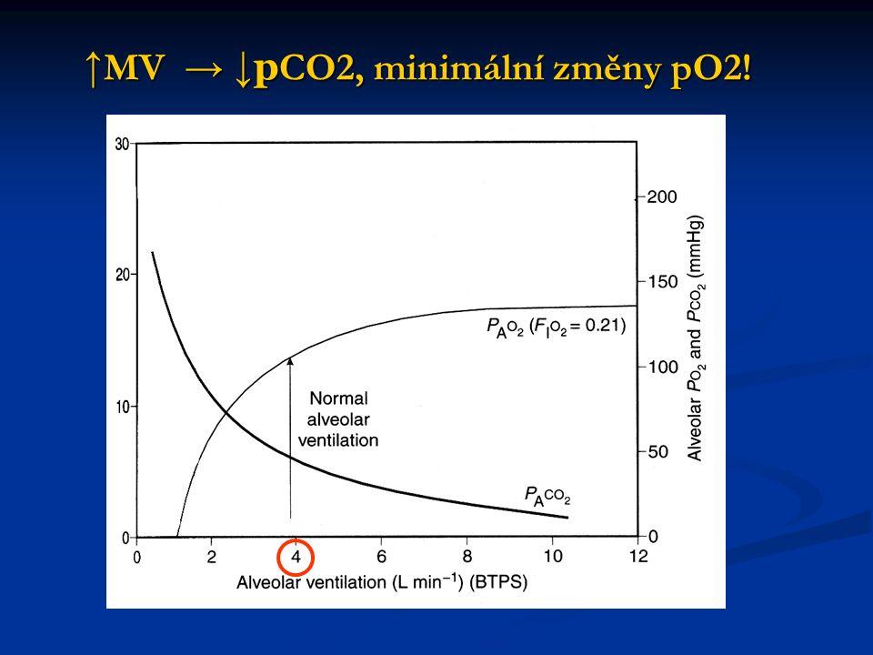 ↑ MV → ↓ p CO2, minimální změny pO2!