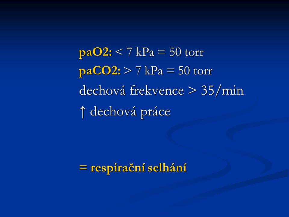paO2: < 7 kPa = 50 torr paO2: < 7 kPa = 50 torr paCO2: > 7 kPa = 50 torr paCO2: > 7 kPa = 50 torr dechová frekvence > 35/min dechová frekvence > 35/min ↑ dechová práce ↑ dechová práce = respirační selhání = respirační selhání