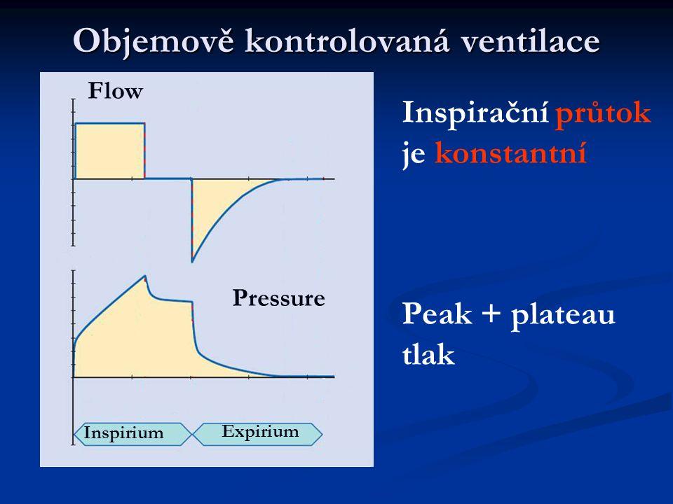Objemově kontrolovaná ventilace Flow Pressure Inspirium Expirium Inspirační průtok je konstantní Peak + plateau tlak