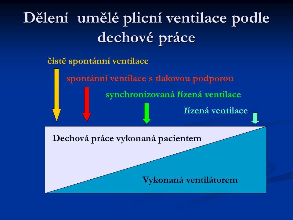Dělení umělé plicní ventilace podle dechové práce Dechová práce vykonaná pacientem Vykonaná ventilátorem čistě spontánní ventilace spontánní ventilace s tlakovou podporou synchronizovaná řízená ventilace řízená ventilace