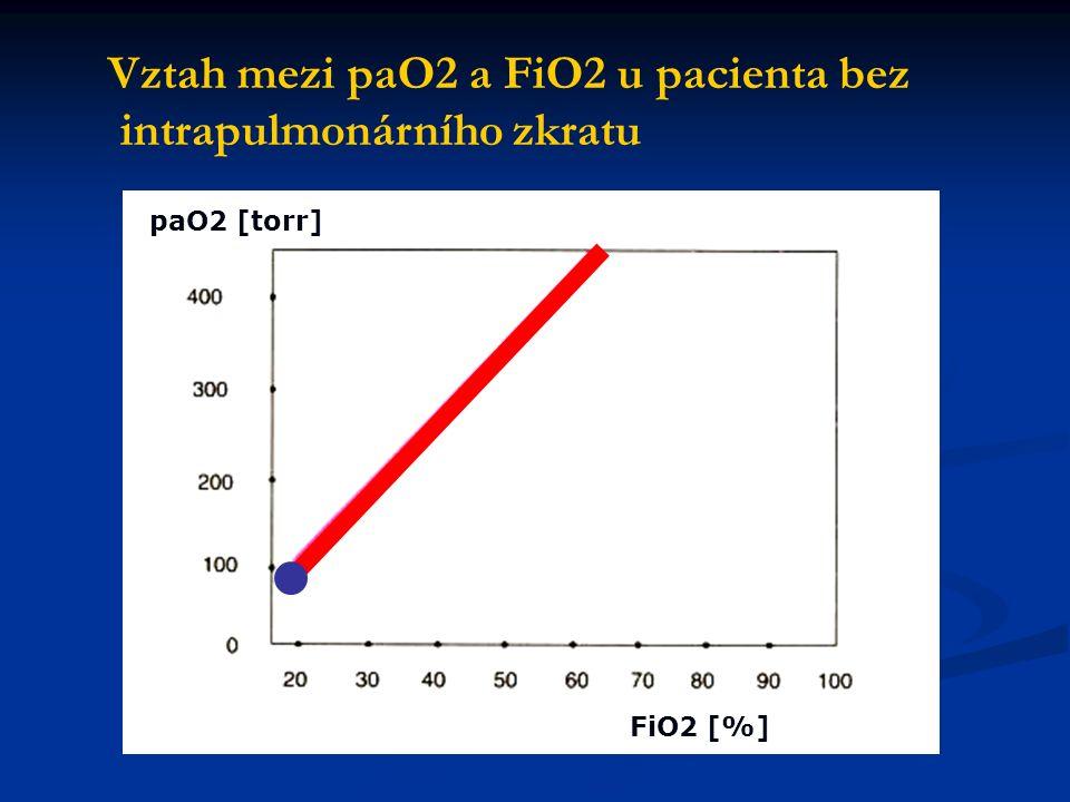 paO2 [torr] FiO2 [%] Vztah mezi paO2 a FiO2 u pacienta bez intrapulmonárního zkratu