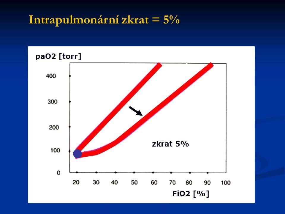 paO2 [torr] FiO2 [%] zkrat 5% Intrapulmonární zkrat = 5%