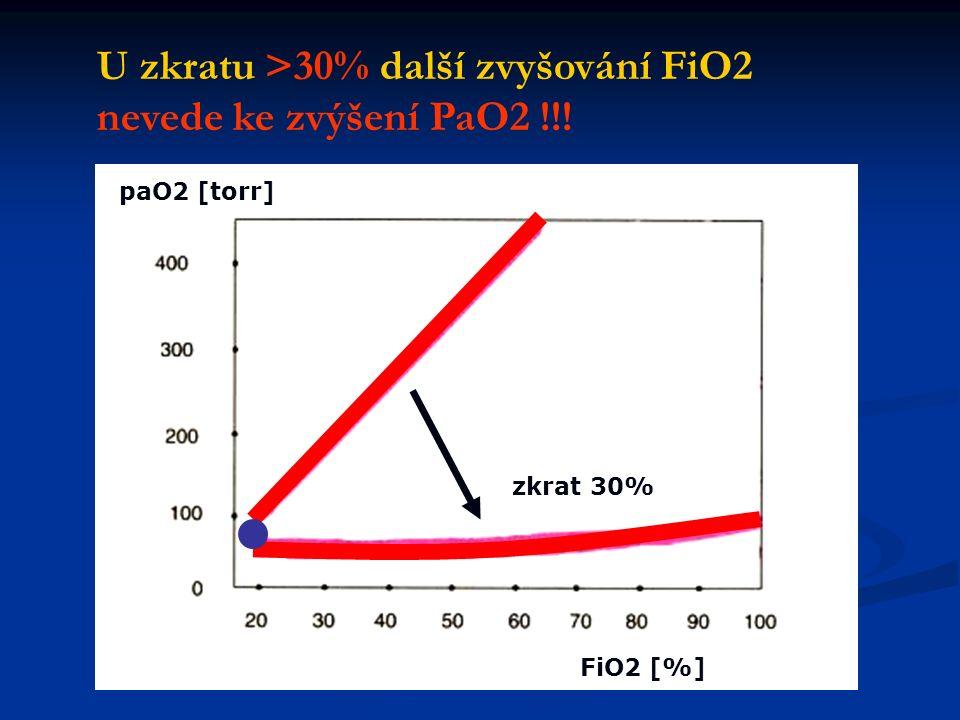 paO2 [torr] FiO2 [%] zkrat 30% U zkratu >30% další zvyšování FiO2 nevede ke zvýšení PaO2 !!!