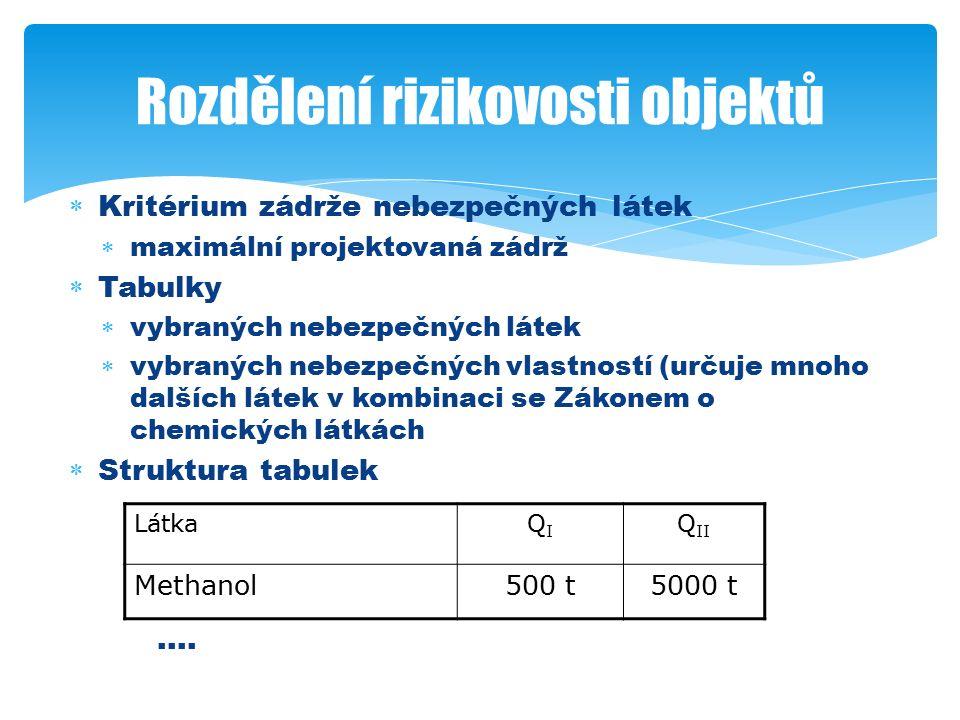  Individuální látka  zádrž nezařazený objekt  Q I skupina A  Q II skupina B  Více látek  kritérium součtu poměrných množství  Zařazování podle porovnání N I a N II s 1 Přiřazení do skupin rizikovosti q i = zádrž látky v objektu Q i = množství Q I nebo Q II pro látku i