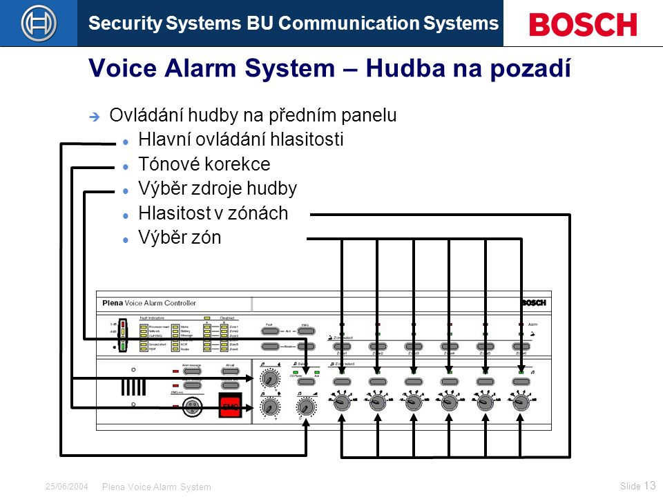 Security Systems BU Communication Systems Slide 13 Plena Voice Alarm System 25/06/2004 Voice Alarm System – Hudba na pozadí  Ovládání hudby na předním panelu Hlavní ovládání hlasitosti Tónové korekce Výběr zdroje hudby Hlasitost v zónách Výběr zón