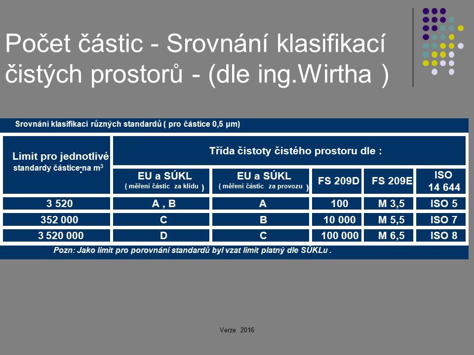 Počet částic - Srovnání klasifikací čistých prostorů - (dle ing.Wirtha ) Verze 2016