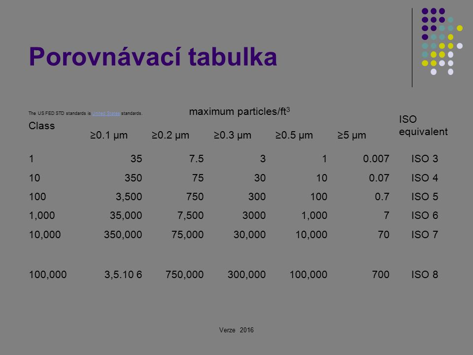 Porovnávací tabulka Class maximum particles/ft 3 ISO equivalent ≥0.1 µm≥0.2 µm≥0.3 µm≥0.5 µm≥5 µm 1357.5310.007ISO 3 103507530100.07ISO 4 1003,5007503001000.7ISO 5 1,00035,0007,50030001,0007ISO 6 10,000350,00075,00030,00010,00070ISO 7 100,0003,5.10 6750,000300,000100,000700ISO 8 Verze 2016 The US FED STD standards is United States standards.United States