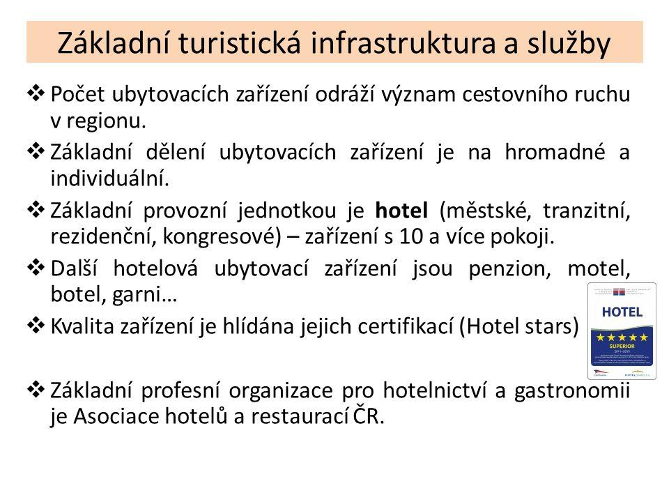 Základní turistická infrastruktura a služby  Počet ubytovacích zařízení odráží význam cestovního ruchu v regionu.  Základní dělení ubytovacích zaříz