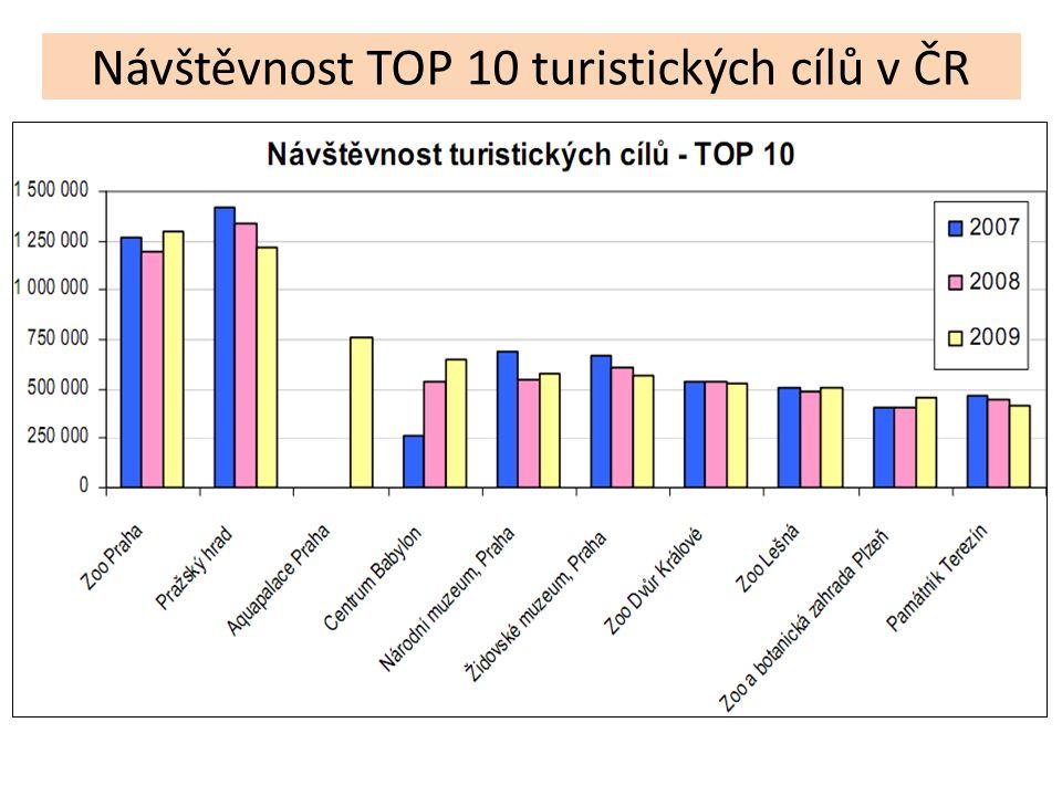 Návštěvnost TOP 10 turistických cílů v ČR