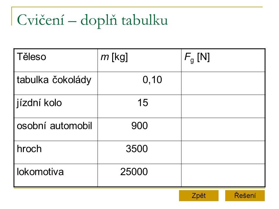 Cvičení – doplň tabulku Řešení Tělesom [kg]Fg [N]Fg [N] tabulka čokolády 0,10 jízdní kolo 15 osobní automobil 900 hroch 3500 lokomotiva 25000 Zpět