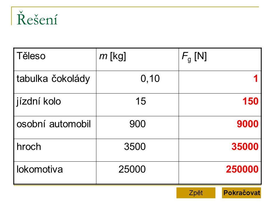 Řešení Pokračovat Tělesom [kg]Fg [N]Fg [N] tabulka čokolády 0,101 jízdní kolo 15150 osobní automobil 9009000 hroch 350035000 lokomotiva 25000250000 Zpět