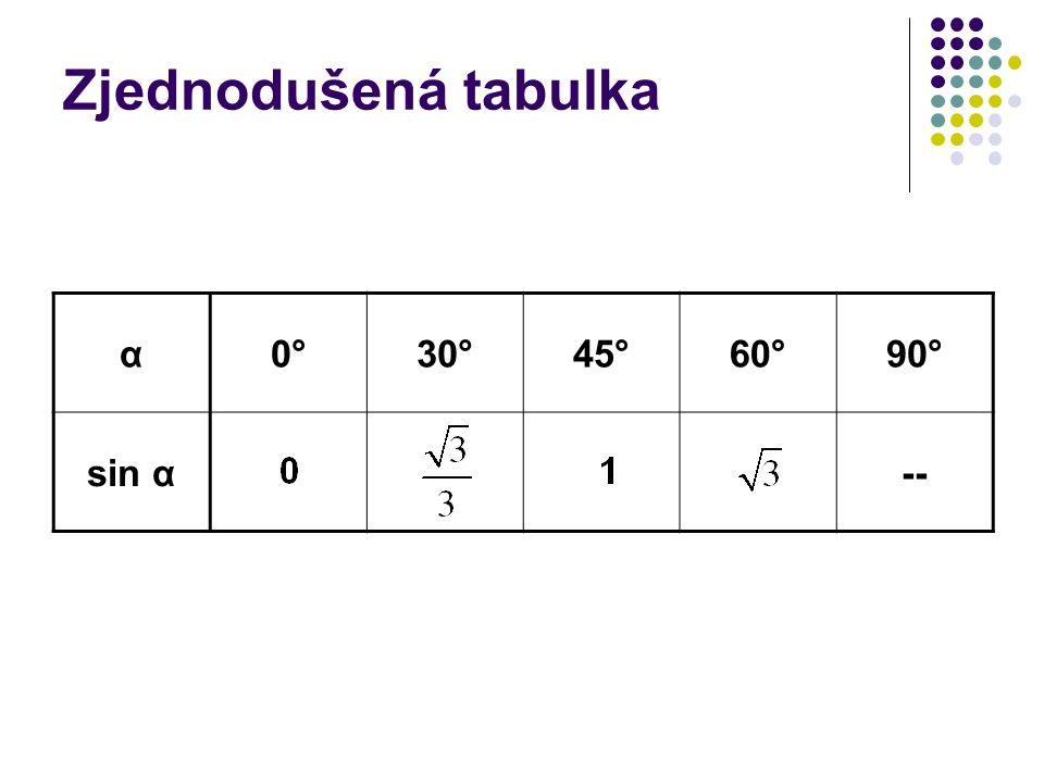Zjednodušená tabulka α0°30°45°60°90° sin α--