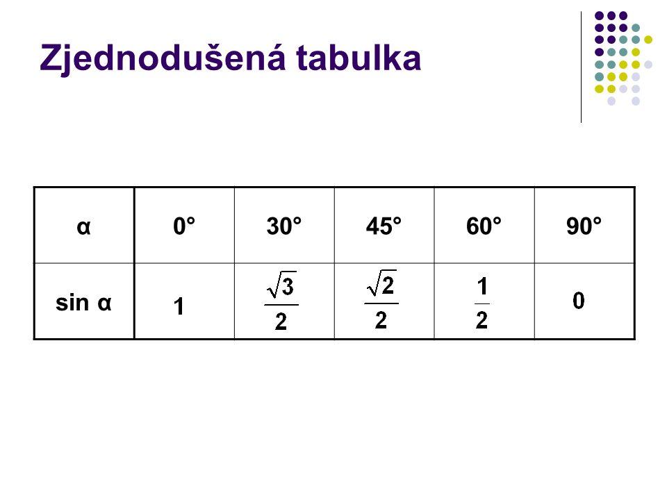 Zjednodušená tabulka α0°30°45°60°90° sin α