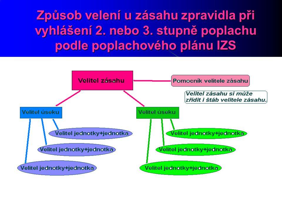 27.9.2016 17 Způsob velení u zásahu zpravidla při vyhlášení 2.