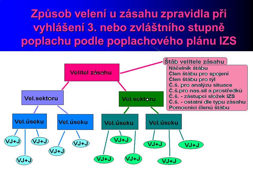 27.9.2016 18 Způsob velení u zásahu zpravidla při vyhlášení 3.