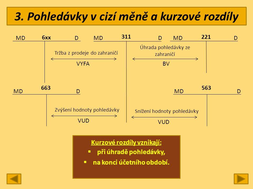 3. Pohledávky v cizí měně a kurzové rozdíly MD DDD 221 311 6xx MDD 563 Tržba z prodeje do zahraničí VYFA Úhrada pohledávky ze zahraničí BV MDD 663 Zvý