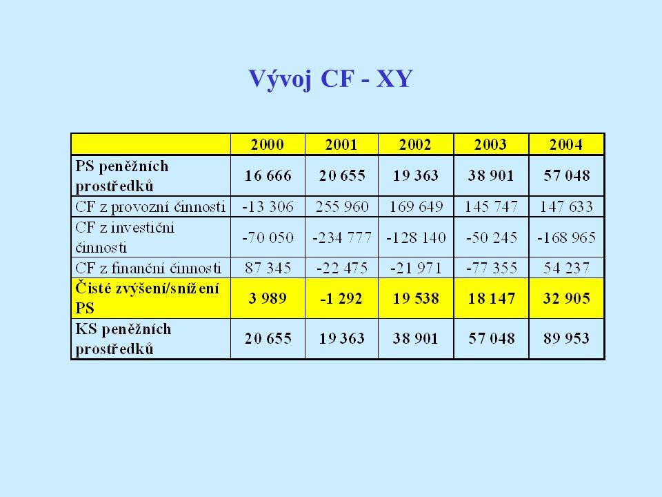 Vývoj CF - XY