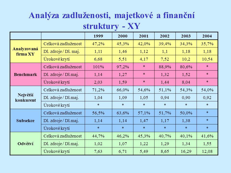 Analýza zadluženosti, majetkové a finanční struktury - XY 199920002001200220032004 Analyzovaná firma XY Celková zadluženost47,2%45,3%42,0%39,4%34,3%35,7% Dl.