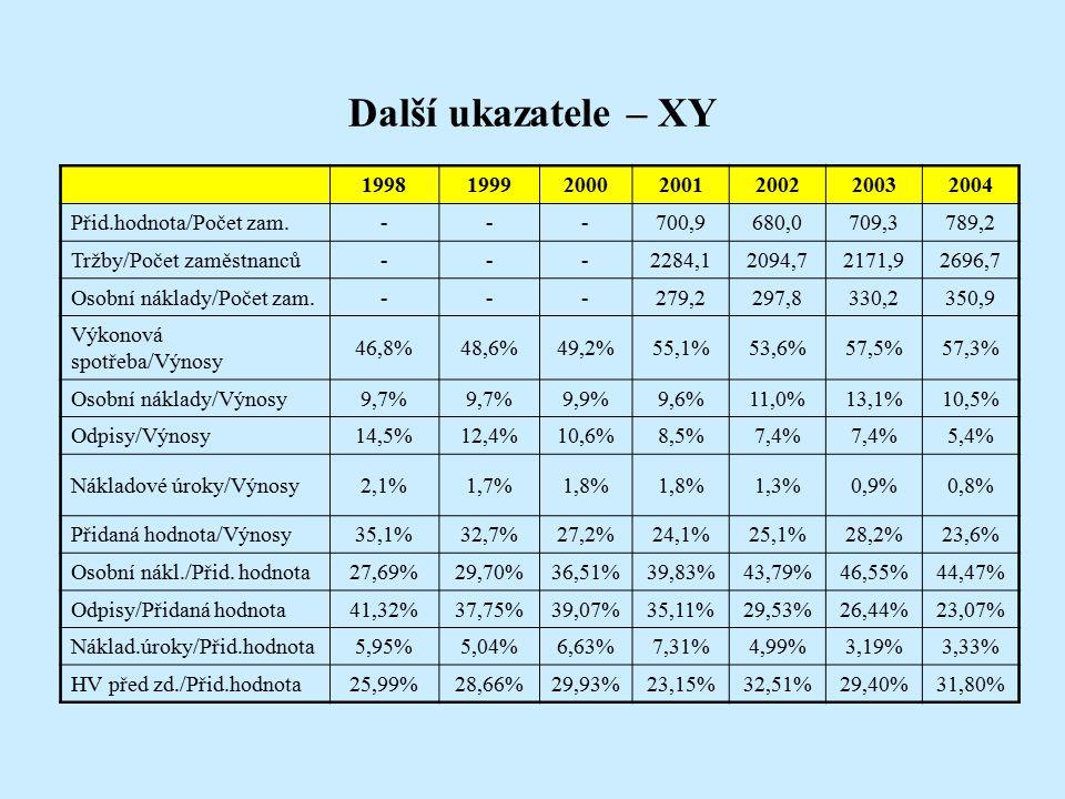 Další ukazatele – XY 1998199920002001200220032004 Přid.hodnota/Počet zam.---700,9680,0709,3789,2 Tržby/Počet zaměstnanců---2284,12094,72171,92696,7 Osobní náklady/Počet zam.---279,2297,8330,2350,9 Výkonová spotřeba/Výnosy 46,8%48,6%49,2%55,1%53,6%57,5%57,3% Osobní náklady/Výnosy9,7% 9,9%9,6%11,0%13,1%10,5% Odpisy/Výnosy14,5%12,4%10,6%8,5%7,4% 5,4% Nákladové úroky/Výnosy2,1%1,7%1,8% 1,3%0,9%0,8% Přidaná hodnota/Výnosy35,1%32,7%27,2%24,1%25,1%28,2%23,6% Osobní nákl./Přid.