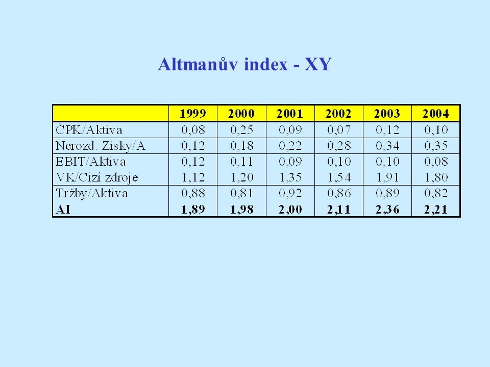 Altmanův index - XY
