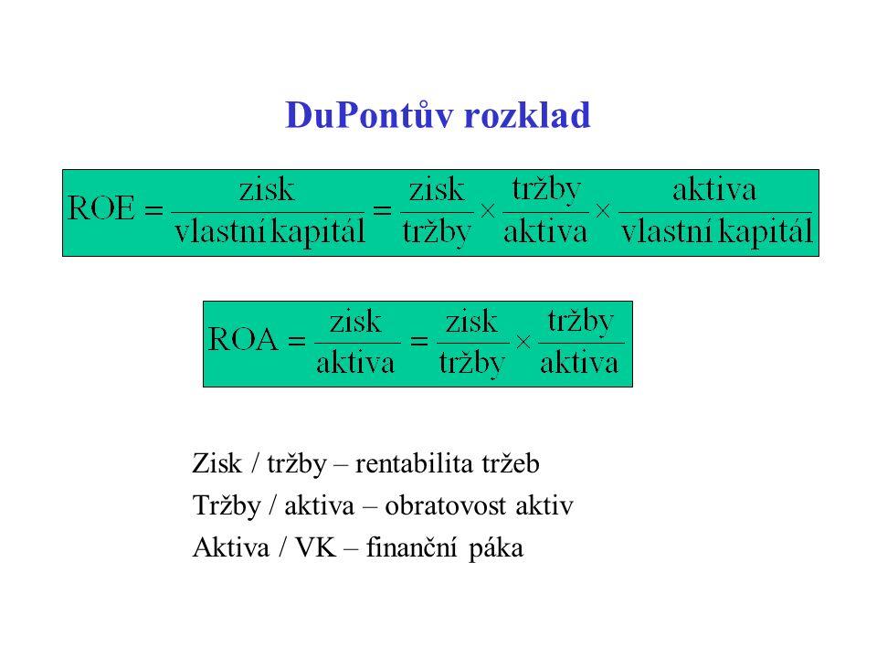 DuPontův rozklad Zisk / tržby – rentabilita tržeb Tržby / aktiva – obratovost aktiv Aktiva / VK – finanční páka