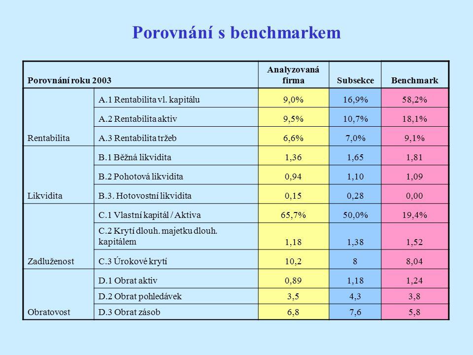 Porovnání s benchmarkem Porovnání roku 2003 Analyzovaná firmaSubsekceBenchmark Rentabilita A.1 Rentabilita vl.