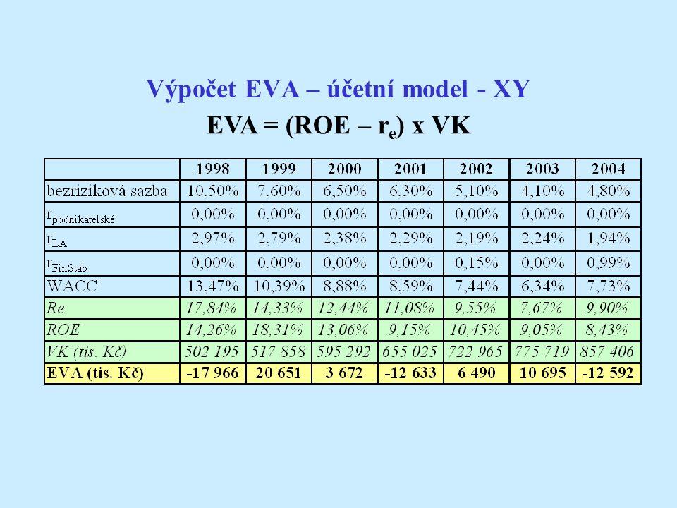 Výpočet EVA – účetní model - XY EVA = (ROE – r e ) x VK
