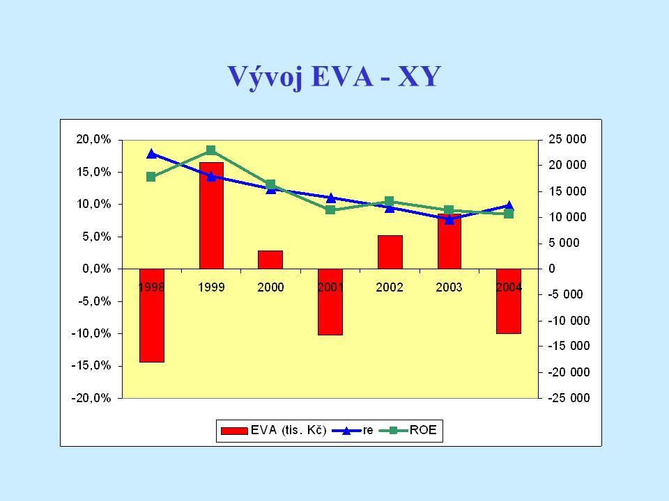 Vývoj EVA - XY