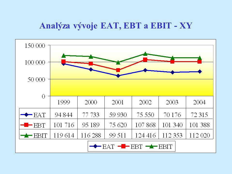 Analýza vývoje EAT, EBT a EBIT - XY
