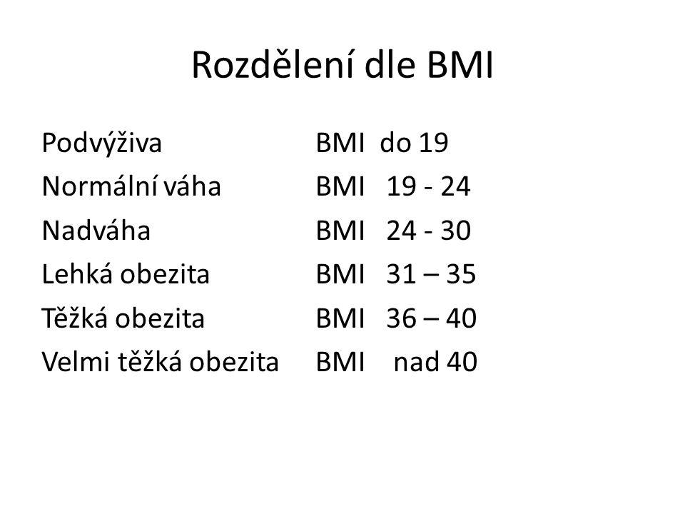 Rozdělení dle BMI PodvýživaBMI do 19 Normální váhaBMI 19 - 24 NadváhaBMI 24 - 30 Lehká obezitaBMI 31 – 35 Těžká obezitaBMI 36 – 40 Velmi těžká obezita