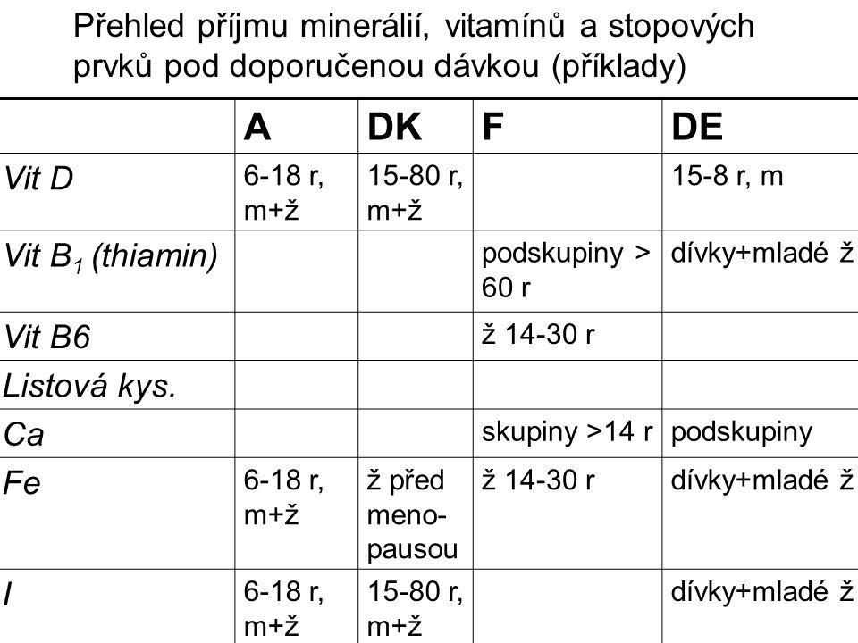 ADKFDE Vit D 6-18 r, m+ž 15-80 r, m+ž 15-8 r, m Vit B 1 (thiamin) podskupiny > 60 r dívky+mladé ž Vit B6 ž 14-30 r Listová kys.