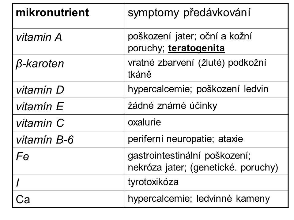 mikronutrientsymptomy předávkování vitamin A poškození jater; oční a kožní poruchy; teratogenita β-karoten vratné zbarvení (žluté) podkožní tkáně vitamín D hypercalcemie; poškození ledvin vitamín E žádné známé účinky vitamín C oxalurie vitamín B-6 periferní neuropatie; ataxie Fe gastrointestinální poškození; nekróza jater; (genetické.