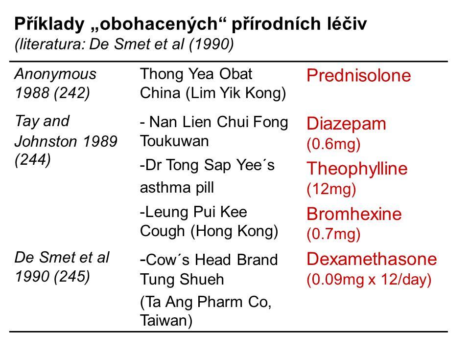 "Anonymous 1988 (242) Thong Yea Obat China (Lim Yik Kong) Prednisolone Tay and Johnston 1989 (244) - Nan Lien Chui Fong Toukuwan -Dr Tong Sap Yee´s asthma pill -Leung Pui Kee Cough (Hong Kong) Diazepam (0.6mg) Theophylline (12mg) Bromhexine (0.7mg) De Smet et al 1990 (245) - Cow´s Head Brand Tung Shueh (Ta Ang Pharm Co, Taiwan) Dexamethasone (0.09mg x 12/day) Příklady ""obohacených přírodních léčiv (literatura: De Smet et al (1990)"