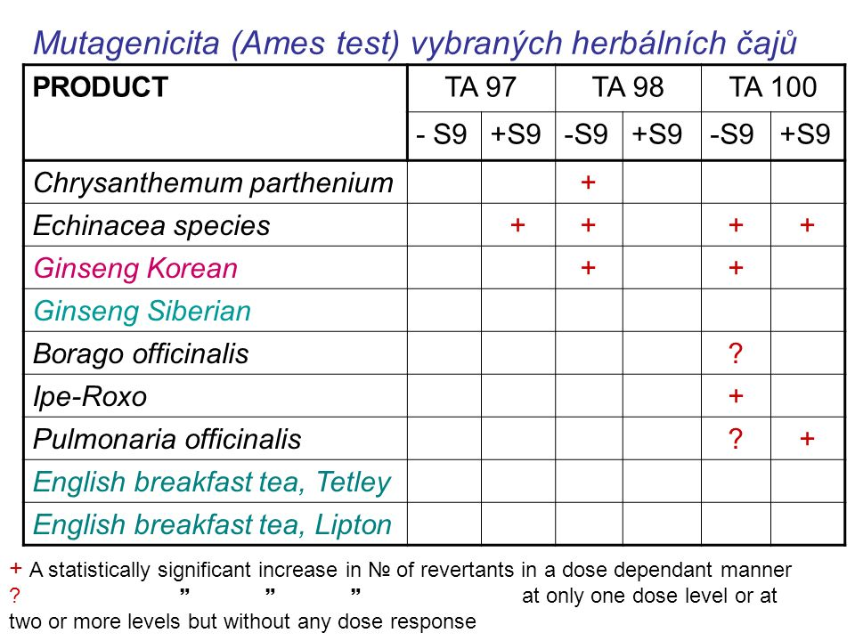 PRODUCTTA 97TA 98TA 100 - S9+S9-S9+S9-S9+S9 Chrysanthemum parthenium+ Echinacea species++++ Ginseng Korean++ Ginseng Siberian Borago officinalis.