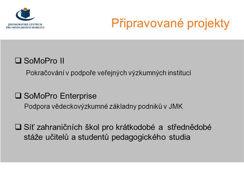 Připravované projekty  SoMoPro II Pokračování v podpoře veřejných výzkumných institucí  SoMoPro Enterprise Podpora vědeckovýzkumné základny podniků v JMK  Síť zahraničních škol pro krátkodobé a střednědobé stáže učitelů a studentů pedagogického studia
