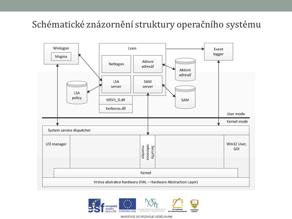 Schématické znázornění struktury operačního systému