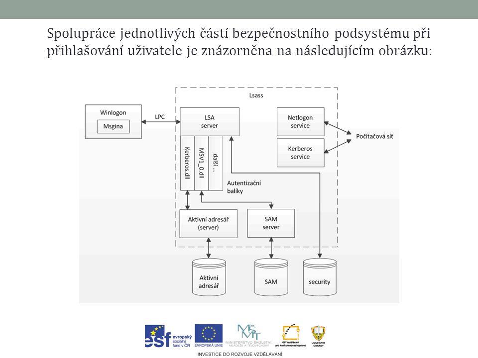 Spolupráce jednotlivých částí bezpečnostního podsystému při přihlašování uživatele je znázorněna na následujícím obrázku: