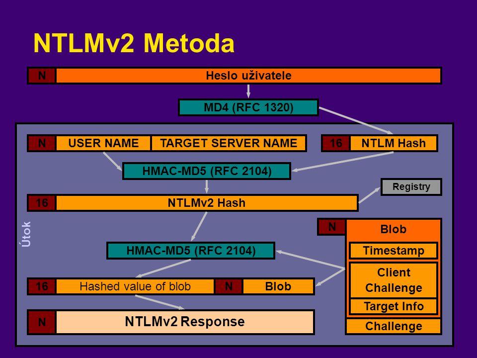 Útok NTLMv2 Metoda Heslo uživateleN NTLM Hash16 Registry USER NAMEN Blob N MD4 (RFC 1320) NTLMv2 Response N TARGET SERVER NAME NTLMv2 Hash16 HMAC-MD5
