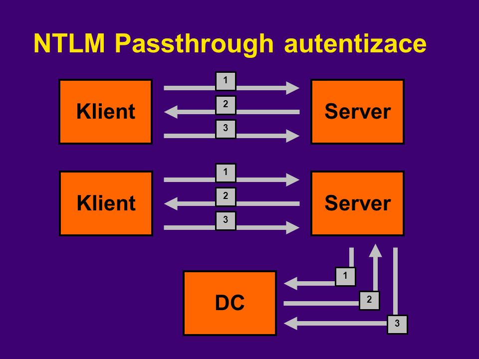 NTLM Passthrough autentizace KlientServer Klient DC 1 2 3 Server 1 2 3 2 1 3