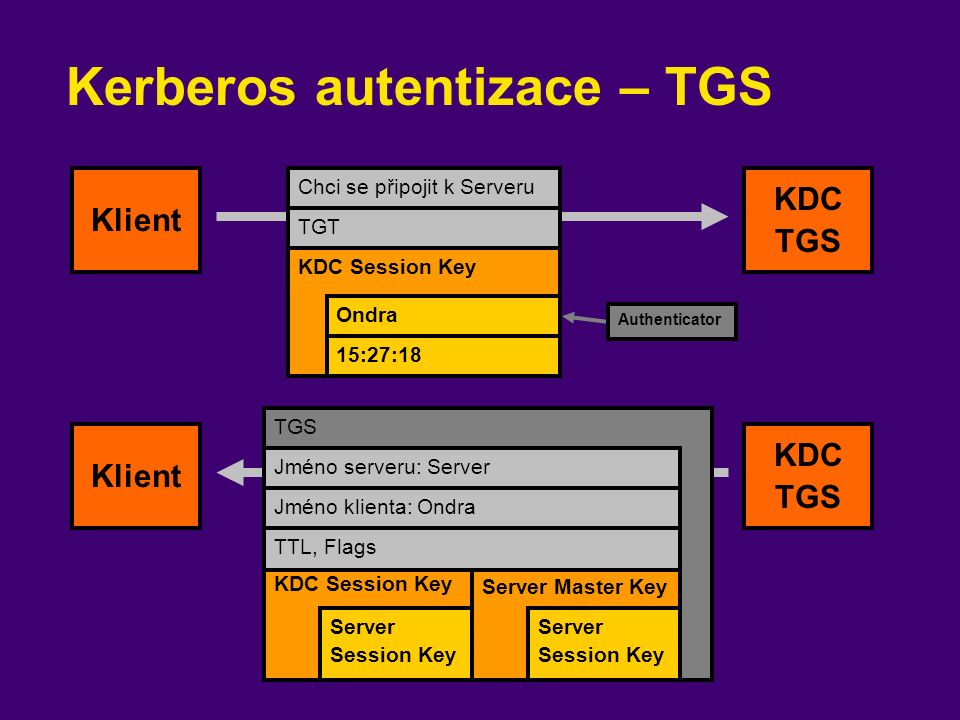 Kerberos autentizace – TGS Chci se připojit k Serveru TGT Klient KDC TGS KDC Session Key Ondra 15:27:18 TGS Klient KDC TGS KDC Session Key Server Session Key Authenticator Jméno serveru: Server Server Master Key Server Session Key Jméno klienta: Ondra TTL, Flags