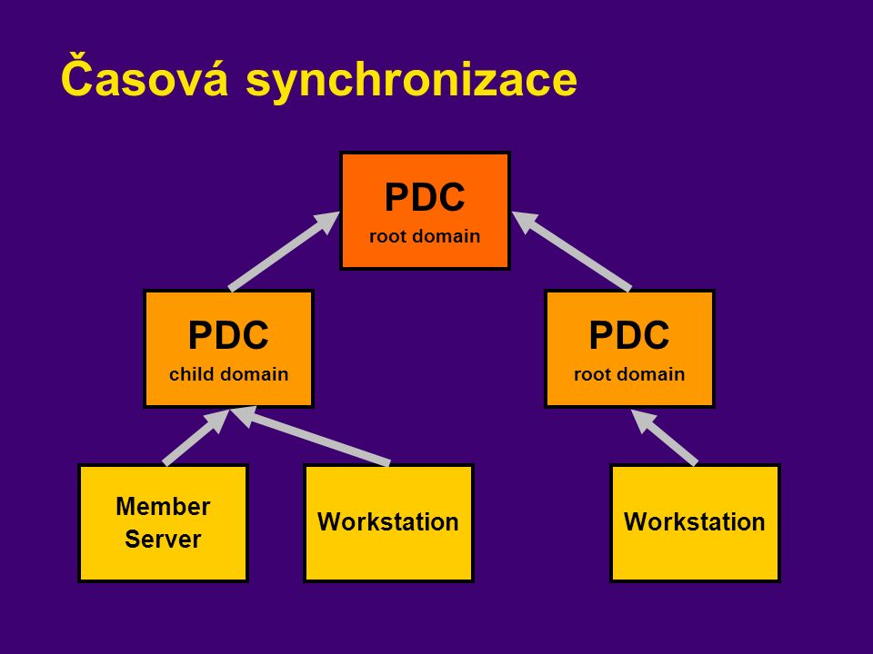 Časová synchronizace PDC root domain PDC child domain PDC root domain Member Server Workstation