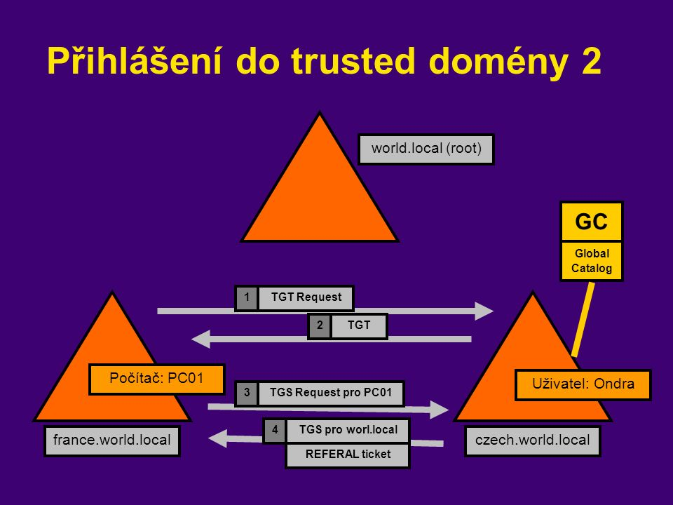 Přihlášení do trusted domény 2 world.local (root) france.world.localczech.world.local Uživatel: Ondra Počítač: PC01 TGT Request TGT 1 2 TGS Request pro PC01 TGS pro worl.local 3 4 REFERAL ticket GC Global Catalog